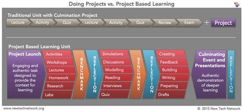 Projects vs. PBL infograph